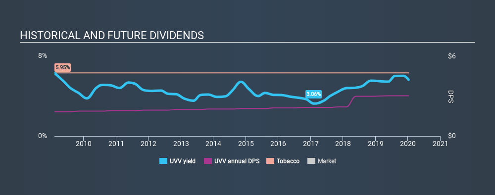NYSE:UVV Historical Dividend Yield, January 6th 2020
