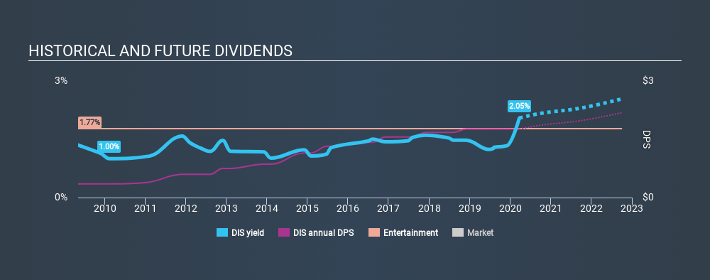 NYSE:DIS Historical Dividend Yield, March 23rd 2020