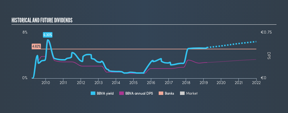 BME:BBVA Historical Dividend Yield, March 11th 2019