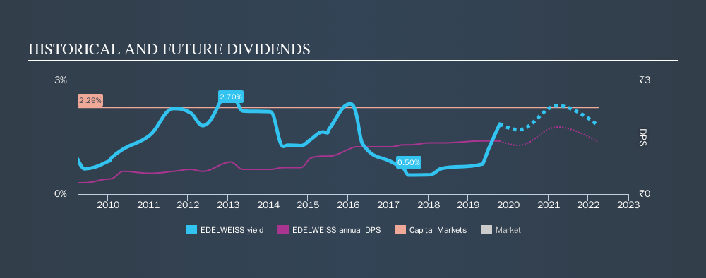 NSEI:EDELWEISS Historical Dividend Yield, October 16th 2019
