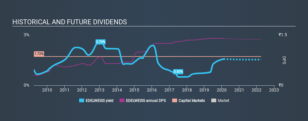 NSEI:EDELWEISS Historical Dividend Yield, February 13th 2020