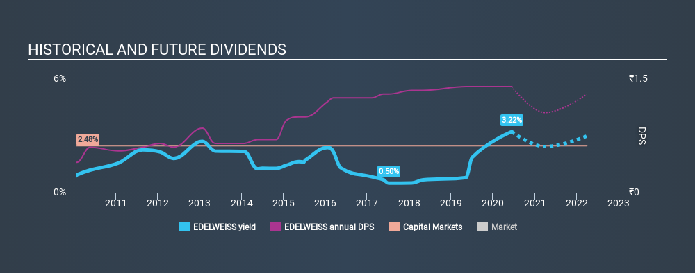 NSEI:EDELWEISS Historical Dividend Yield June 14th 2020