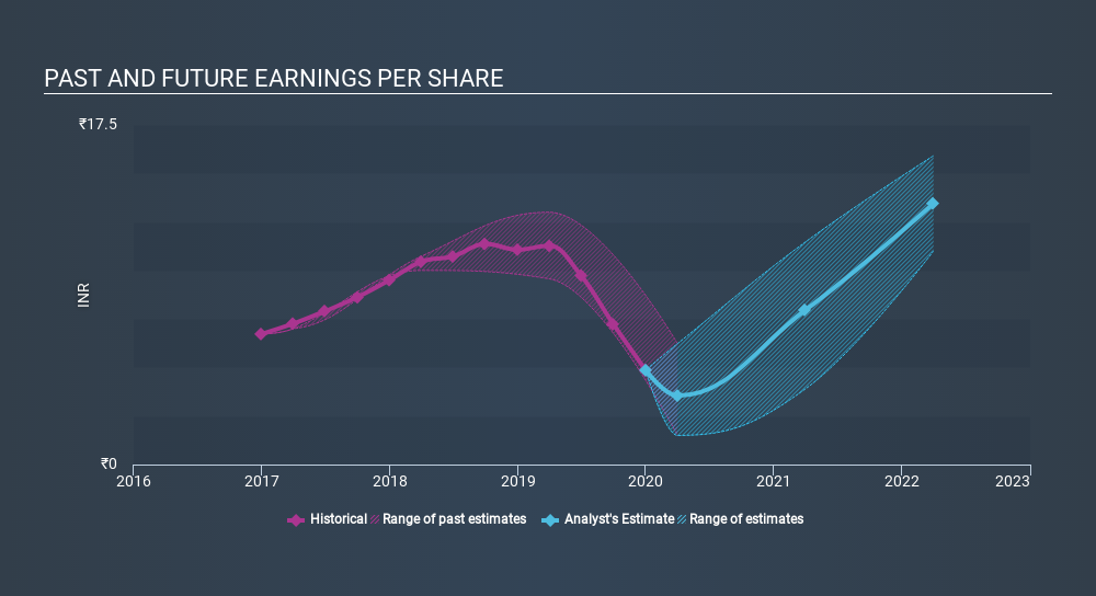 NSEI:EDELWEISS Past and Future Earnings, March 20th 2020