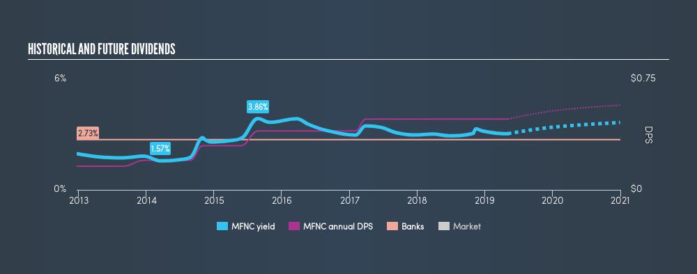 NasdaqCM:MFNC Historical Dividend Yield, May 6th 2019