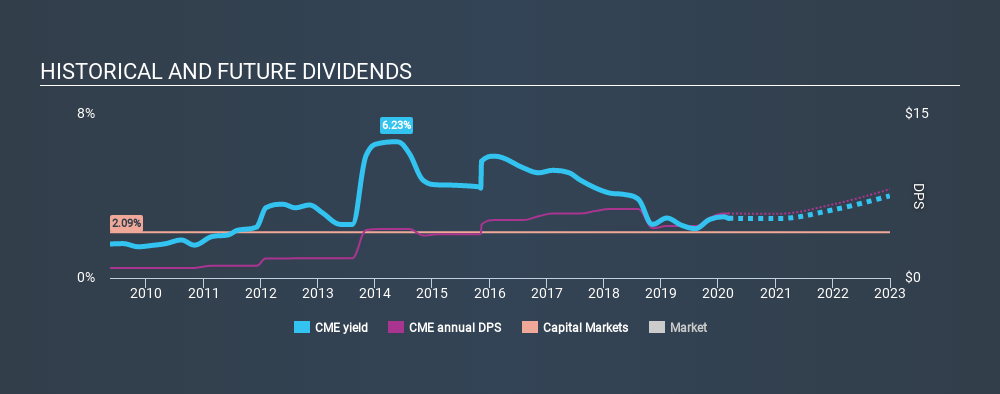 NasdaqGS:CME Historical Dividend Yield, March 4th 2020
