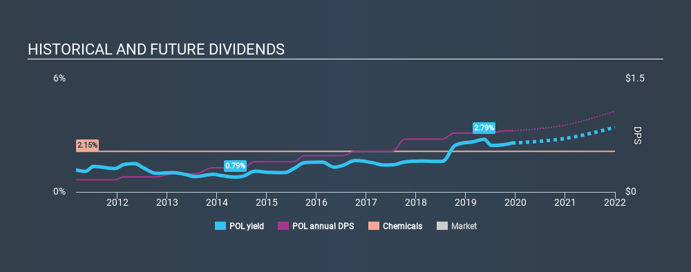 NYSE:POL Historical Dividend Yield, December 8th 2019