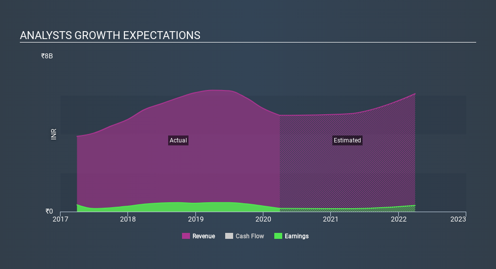 NSEI:APCOTEXIND Past and Future Earnings May 30th 2020