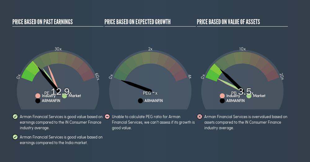 NSEI:ARMANFIN Price Estimation Relative to Market, June 25th 2019
