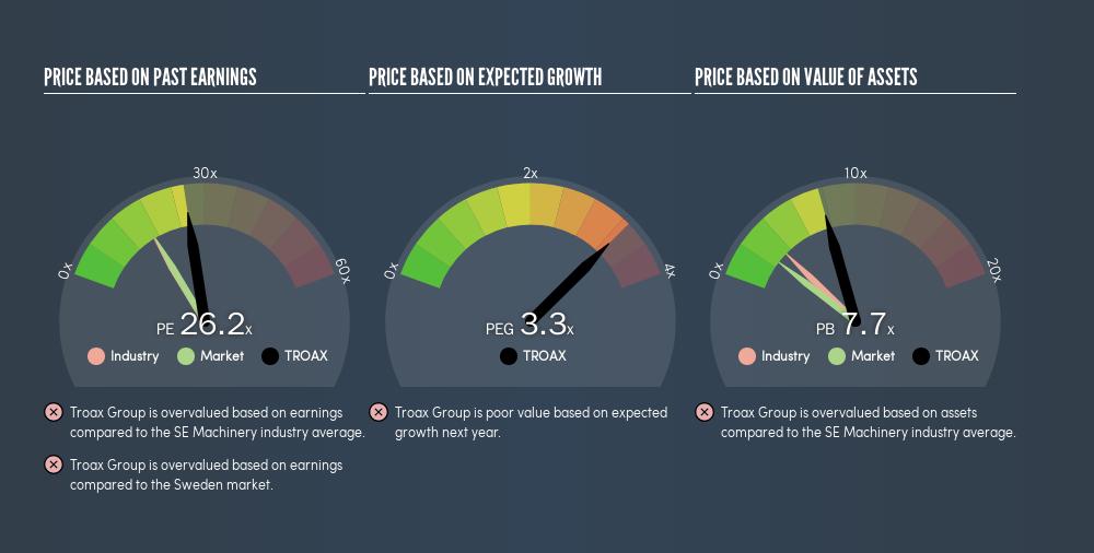 OM:TROAX Price Estimation Relative to Market, April 22nd 2019