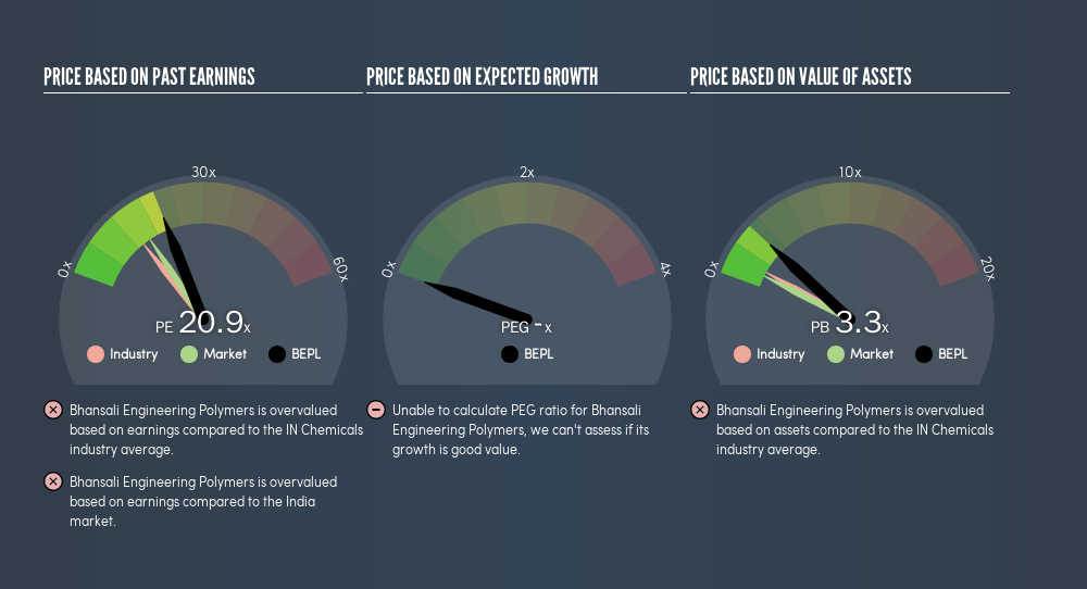 NSEI:BEPL Price Estimation Relative to Market, June 21st 2019