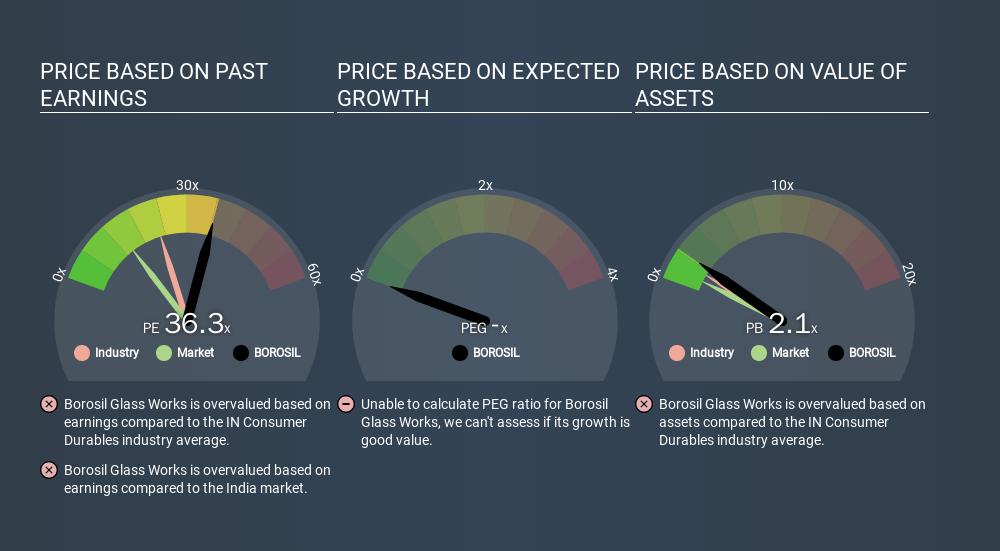 NSEI:BOROSIL Price Estimation Relative to Market, January 18th 2020
