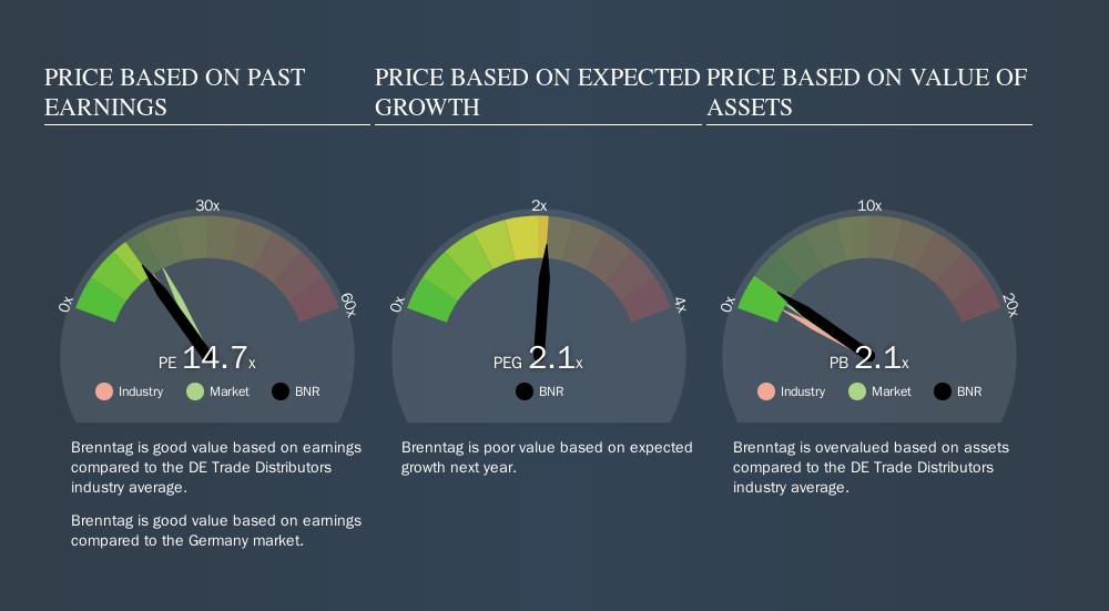 Do You Know What Brenntag AG's (ETR:BNR) P/E Ratio Means
