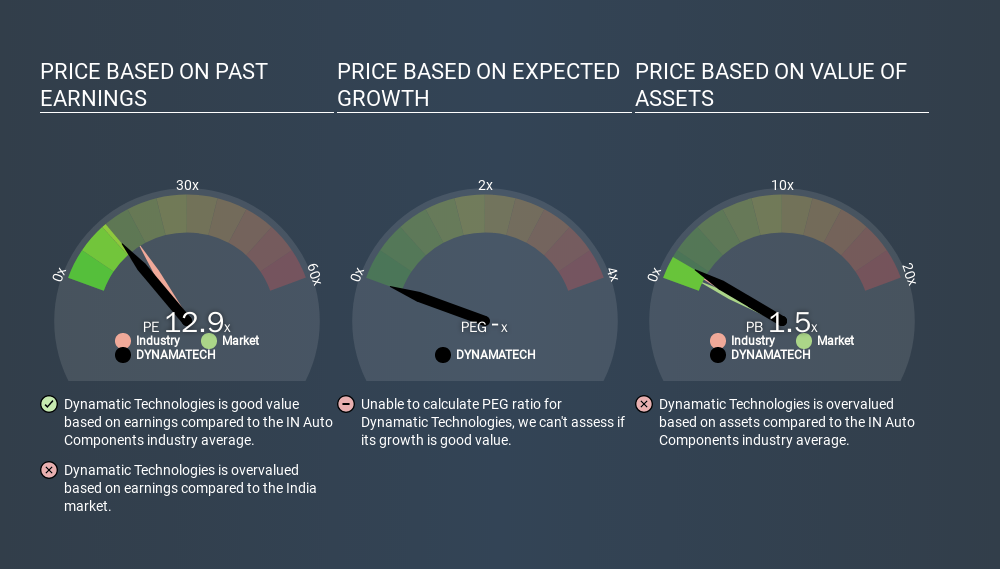 NSEI:DYNAMATECH Price Estimation Relative to Market, March 6th 2020