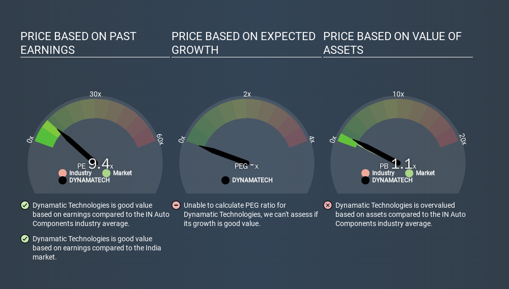 NSEI:DYNAMATECH Price Estimation Relative to Market, March 22nd 2020