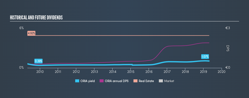 ENXTPA:ORIA Historical Dividend Yield, April 23rd 2019