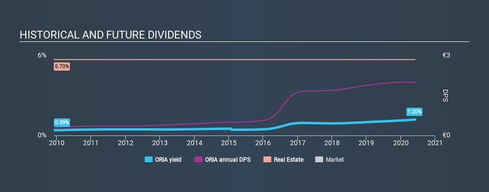 ENXTPA:ORIA Historical Dividend Yield June 2nd 2020