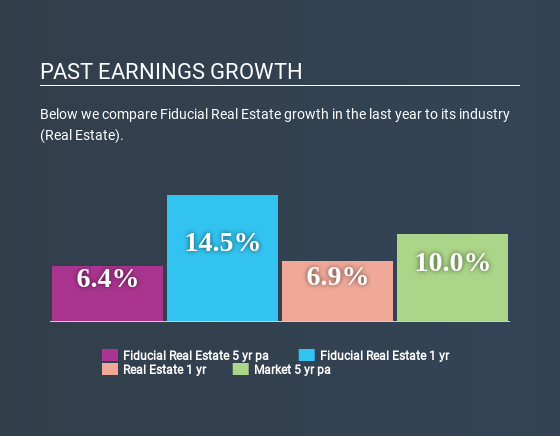 ENXTPA:ORIA Past Earnings Growth July 5th 2020