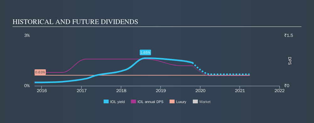 NSEI:ICIL Historical Dividend Yield, October 22nd 2019
