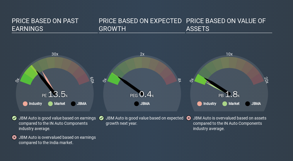 NSEI:JBMA Price Estimation Relative to Market, February 24th 2020