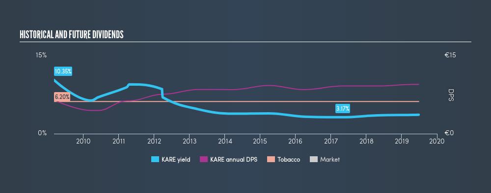 ATSE:KARE Historical Dividend Yield, June 26th 2019