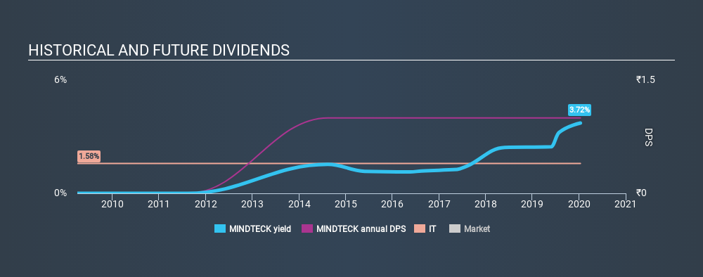 NSEI:MINDTECK Historical Dividend Yield, January 13th 2020