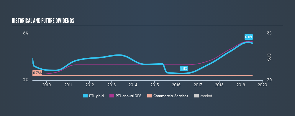 NSEI:PTL Historical Dividend Yield, July 13th 2019