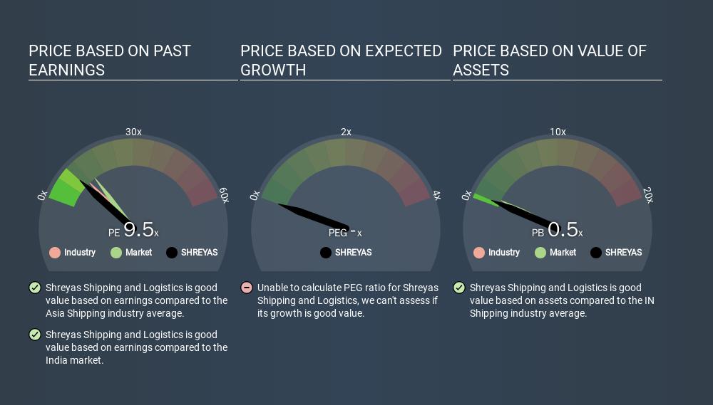 NSEI:SHREYAS Price Estimation Relative to Market, January 19th 2020