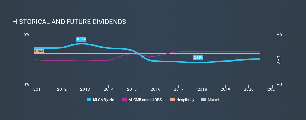 ENXTPA:MLCMB Historical Dividend Yield June 20th 2020