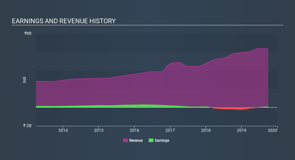 NSEI:AXISCADES Income Statement, January 16th 2020