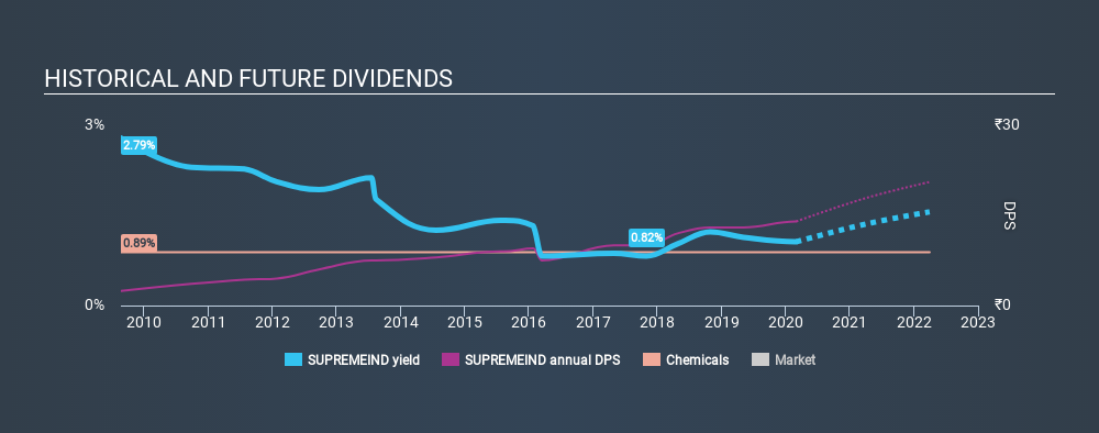 NSEI:SUPREMEIND Historical Dividend Yield, March 2nd 2020