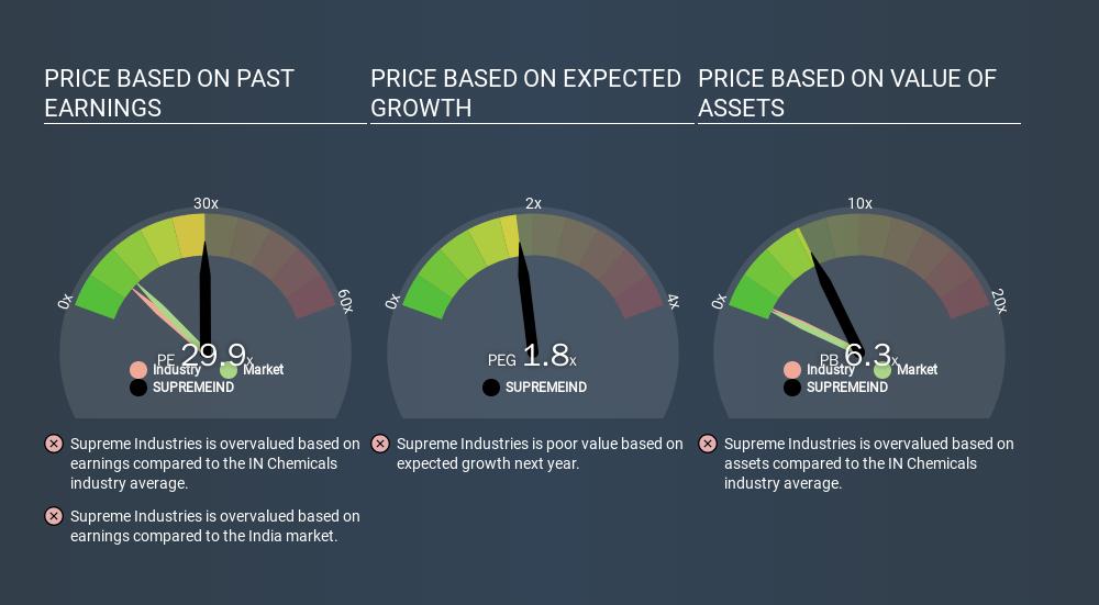 NSEI:SUPREMEIND Price Estimation Relative to Market, March 16th 2020