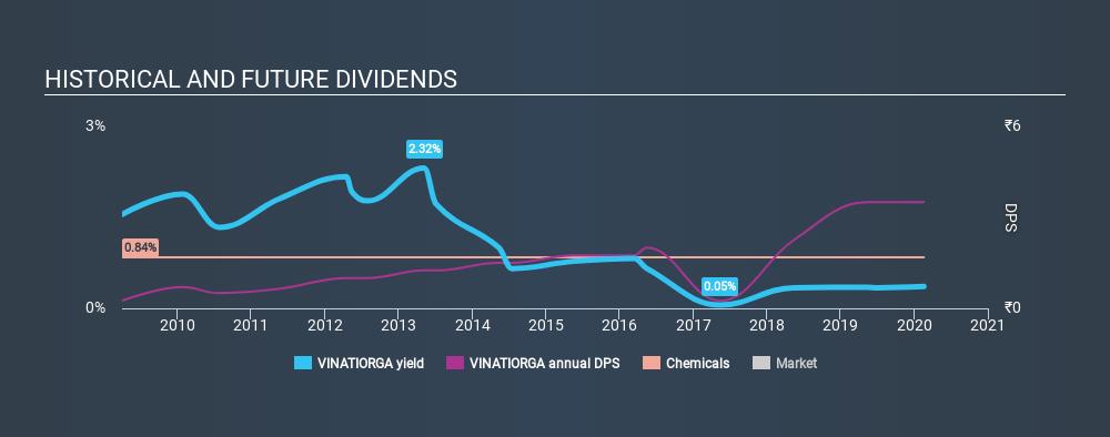 NSEI:VINATIORGA Historical Dividend Yield, February 19th 2020