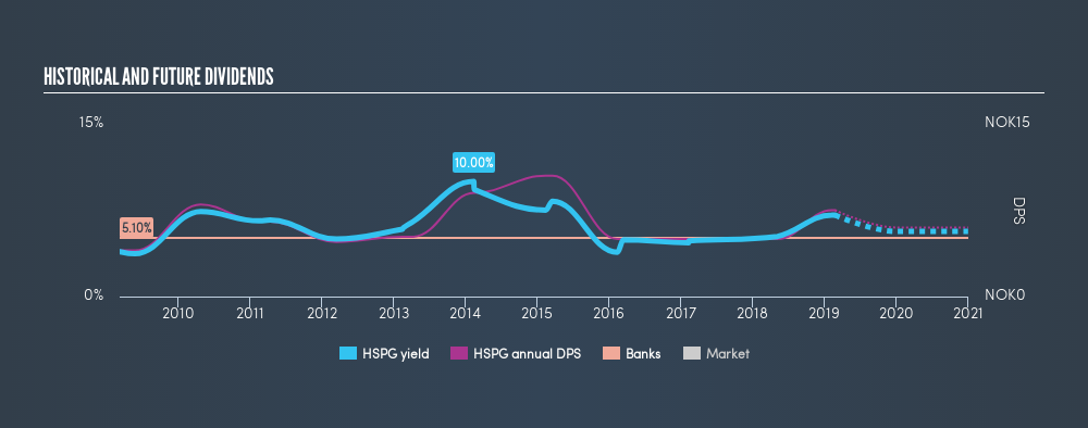 OB:HSPG Historical Dividend Yield, February 23rd 2019