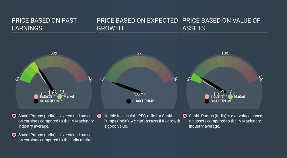 NSEI:SHAKTIPUMP Price Estimation Relative to Market, January 16th 2020