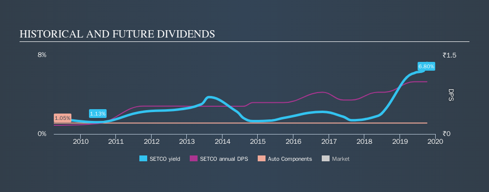 NSEI:SETCO Historical Dividend Yield, October 9th 2019