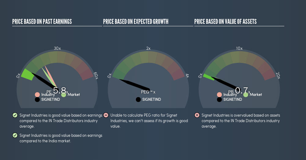NSEI:SIGNETIND Price Estimation Relative to Market, May 21st 2019