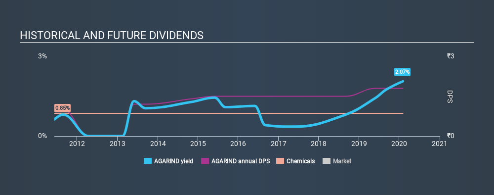 NSEI:AGARIND Historical Dividend Yield, February 3rd 2020