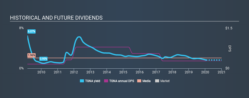 NYSE:TGNA Historical Dividend Yield, January 22nd 2020