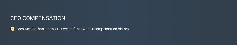 AIM:CREO CEO Compensation, December 31st 2019