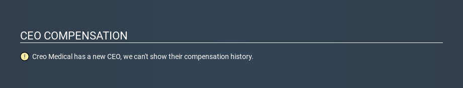 AIM:CREO CEO Compensation May 9th 2020