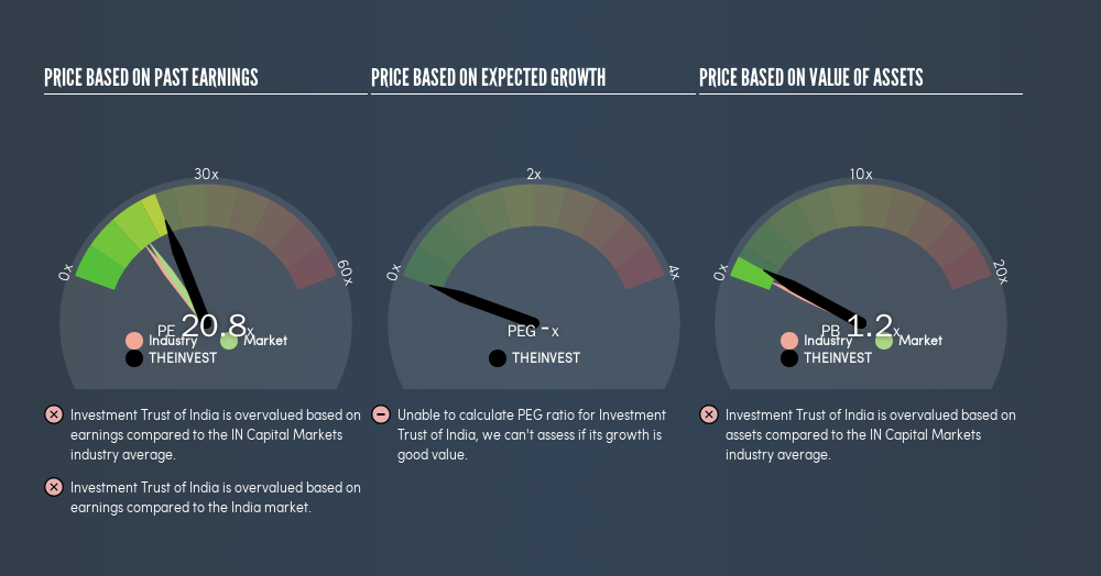 NSEI:THEINVEST Price Estimation Relative to Market, May 17th 2019