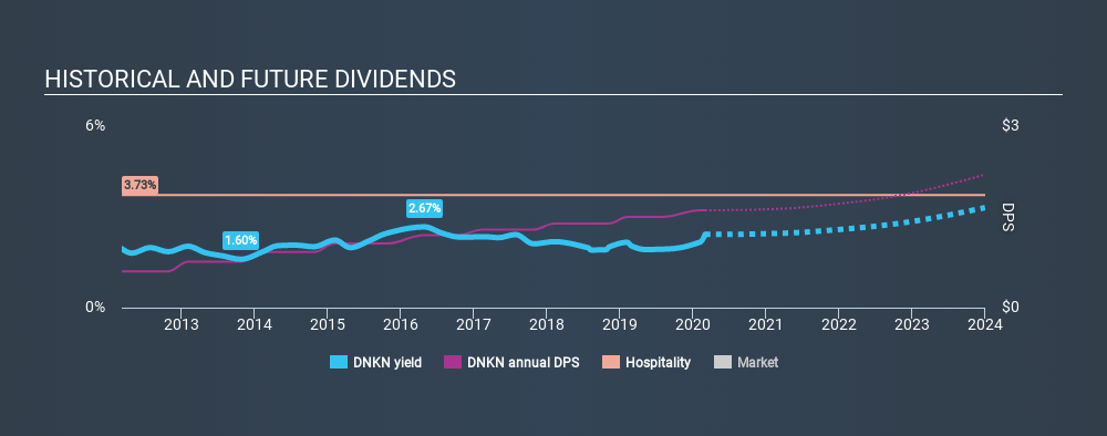NasdaqGS:DNKN Historical Dividend Yield, March 1st 2020