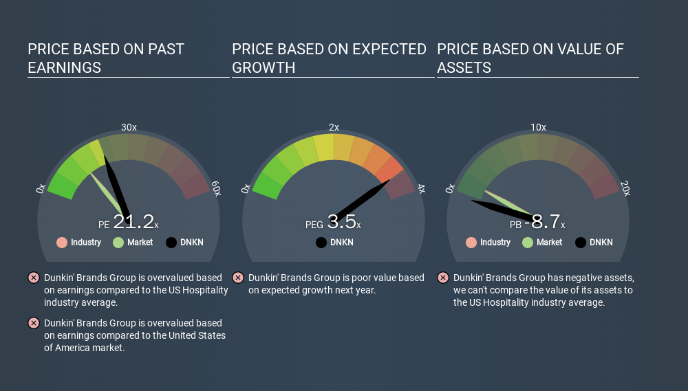 NasdaqGS:DNKN Price Estimation Relative to Market, March 14th 2020