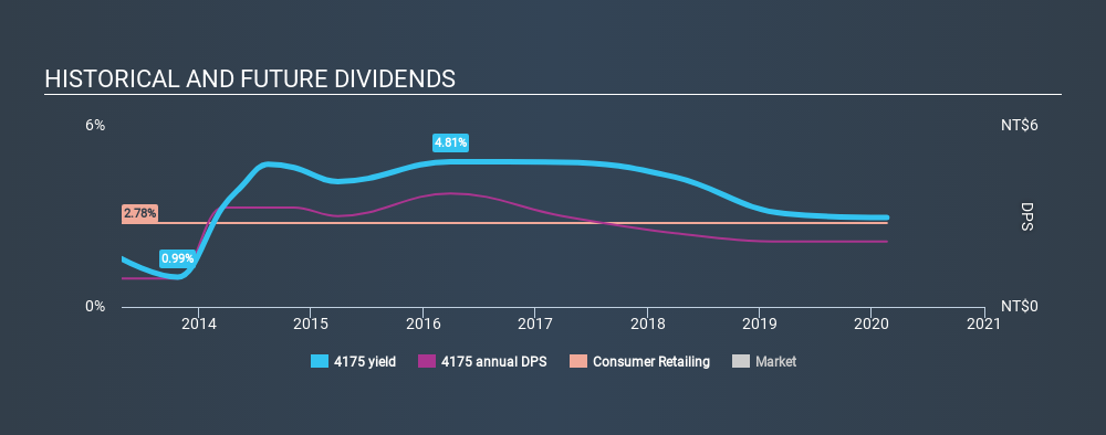 GTSM:4175 Historical Dividend Yield, February 19th 2020