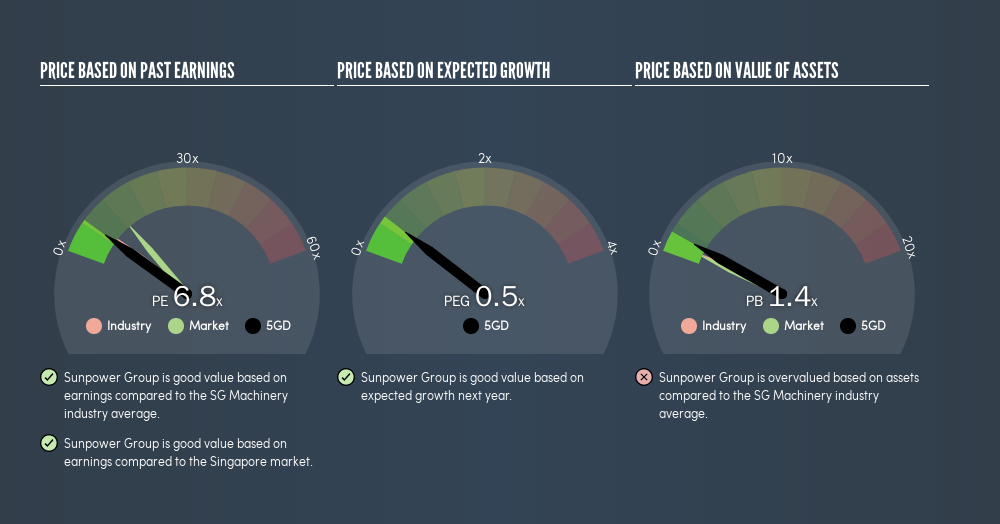 SGX:5GD Price Estimation Relative to Market, April 1st 2019