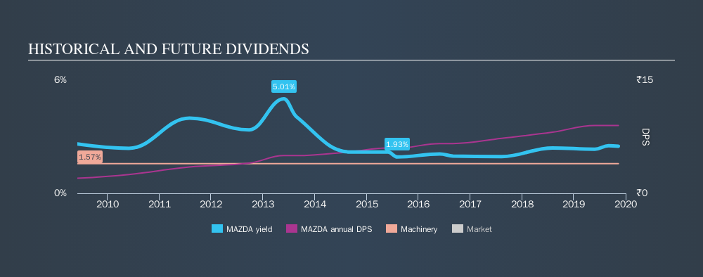NSEI:MAZDA Historical Dividend Yield, November 11th 2019