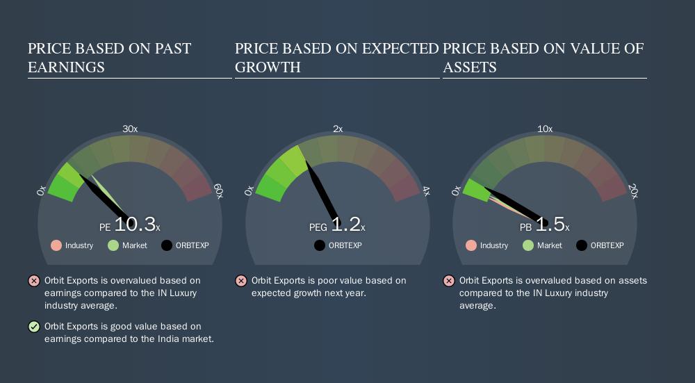 NSEI:ORBTEXP Price Estimation Relative to Market, November 7th 2019