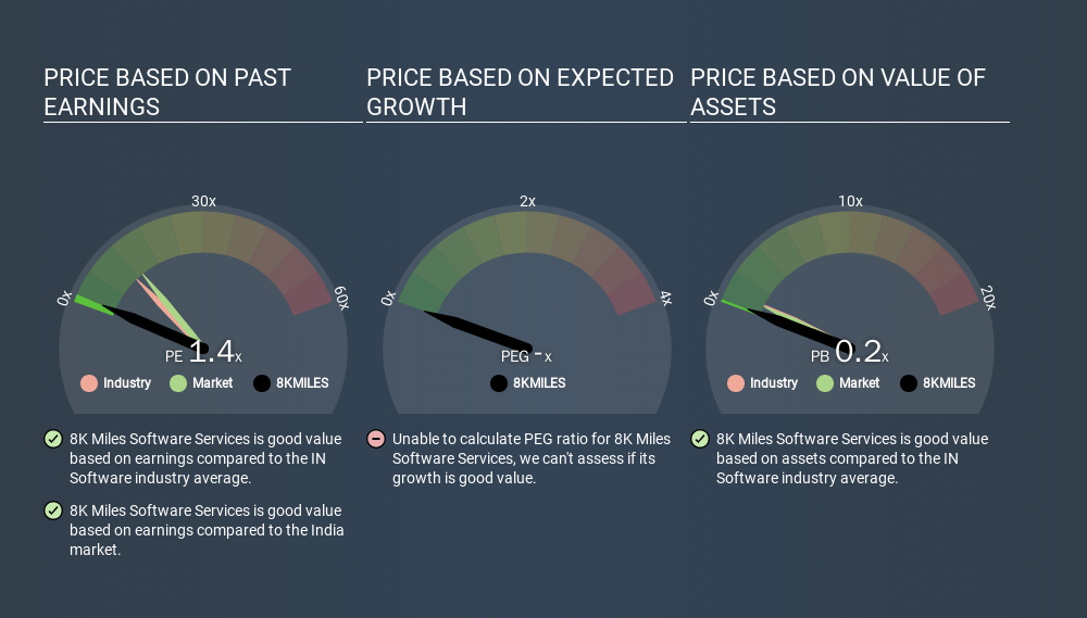 NSEI:8KMILES Price Estimation Relative to Market, February 5th 2020
