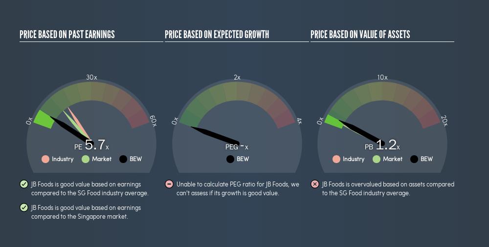 SGX:BEW Price Estimation Relative to Market, June 20th 2019