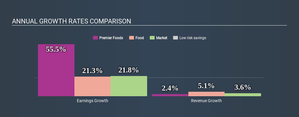 Premier Foods (LSE:PFD) - Share price, News & Analysis